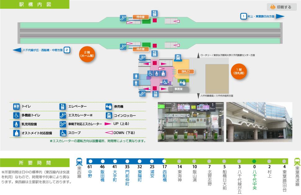 東葉高速鉄道八千代中央駅